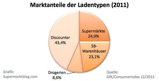 Anteile der Ladentypen 2011