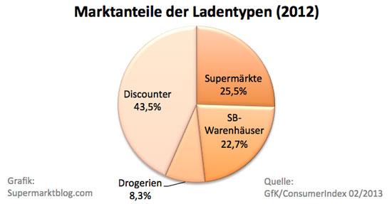 Marktanteile der Ladentypen 2012